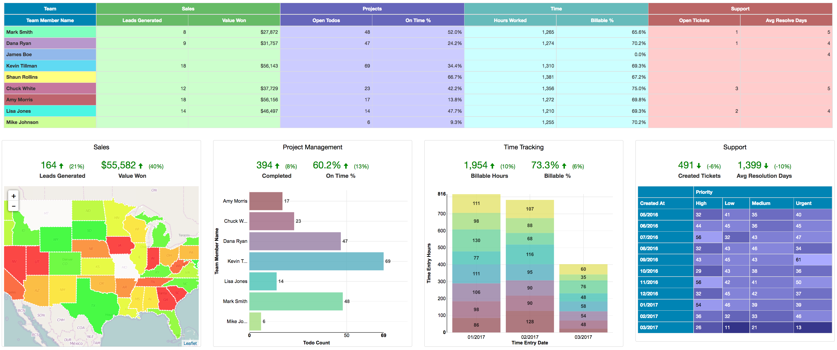Easy Insight Demo - Create beautiful dashboards