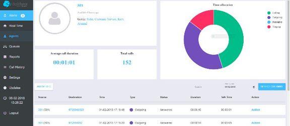 Deskforce Predictive Dialer Demo - Call duration statistics