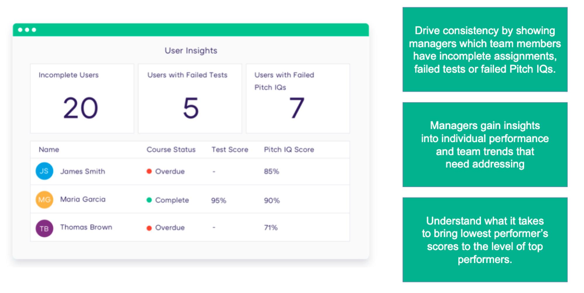 Showpad Coach Demo - User Insights