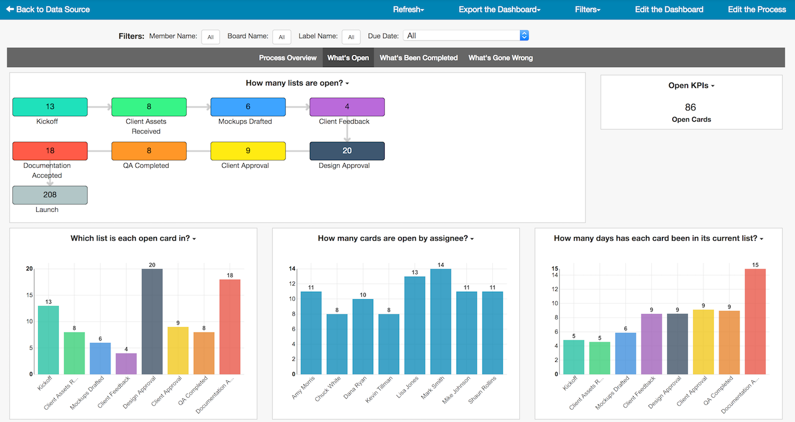 Easy Insight Demo - Measure, optimize, and improve your processes