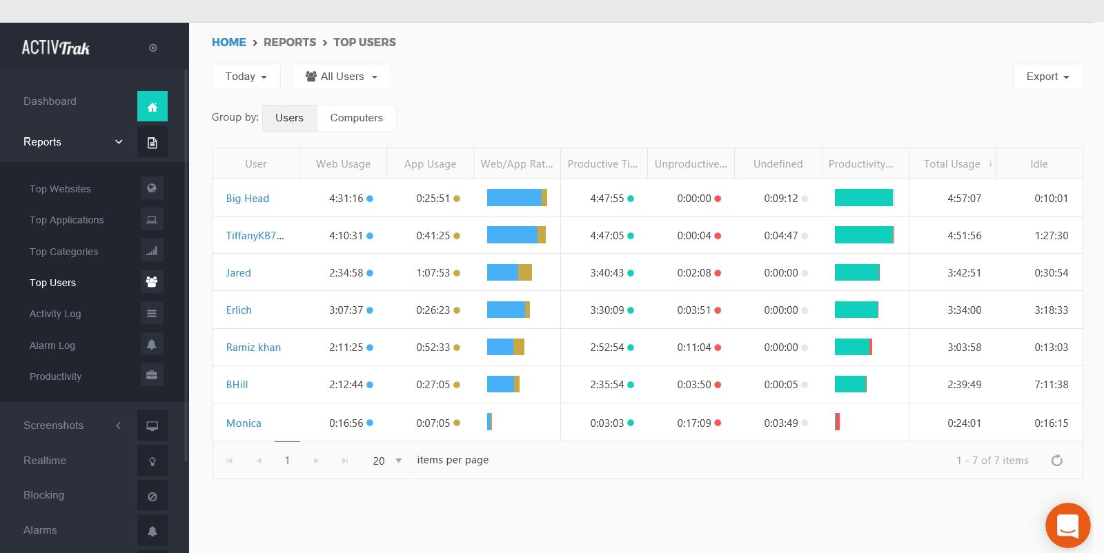 ActivTrak Demo - Top Users Report