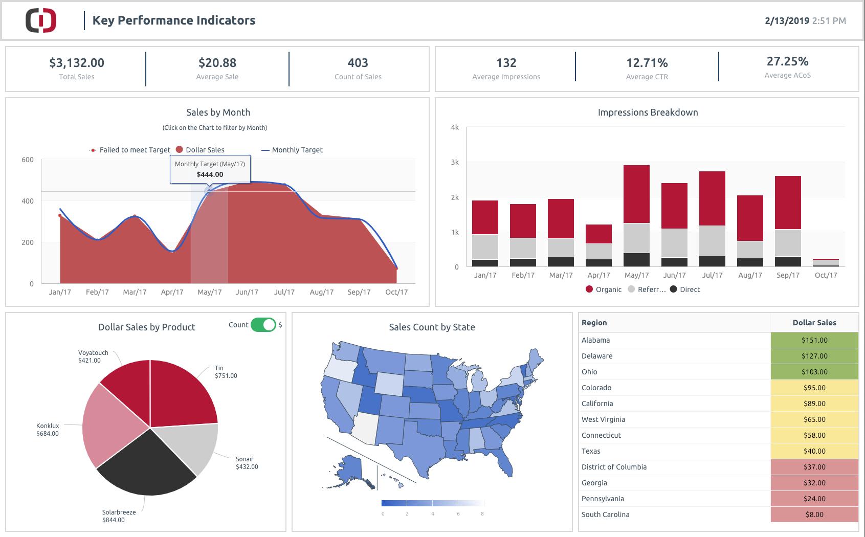 ClicData Demo - Sales KPIs Dashboard