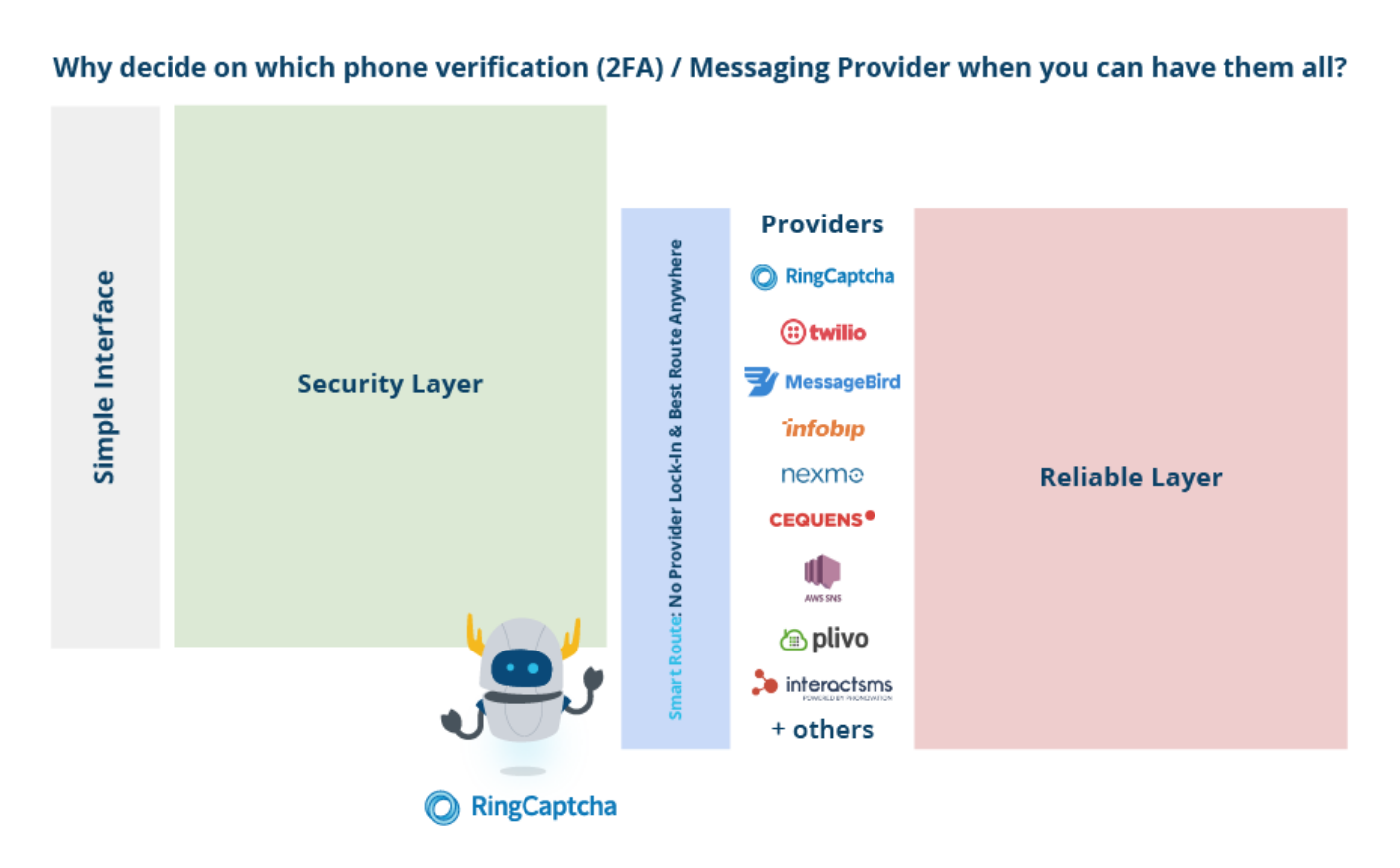 RingCaptcha Demo - Why Decide On A Provider When You Can Have Them All Through RingCaptcha