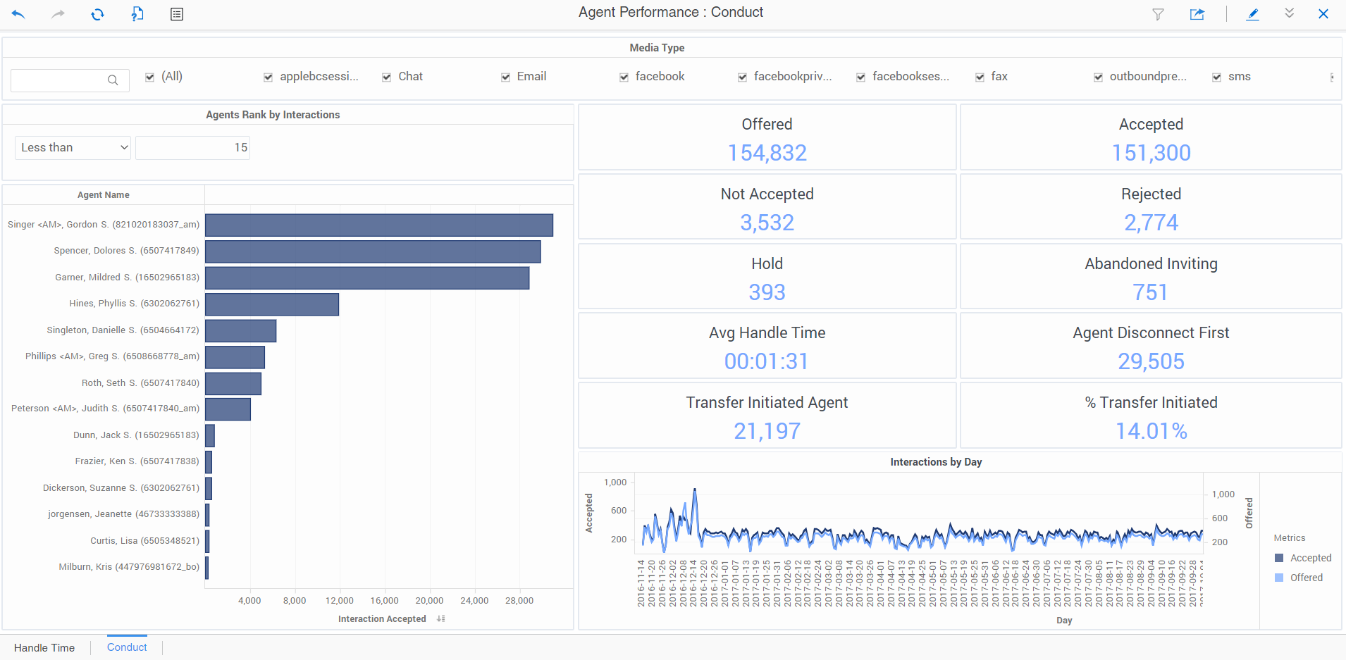 Genesys PureEngage Demo - Agent Performance