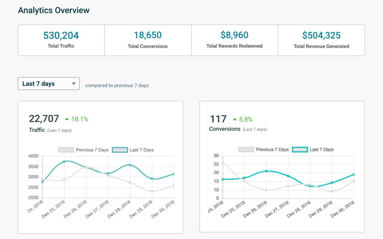 Referral SaaSquatch Demo - Actionable Analytics