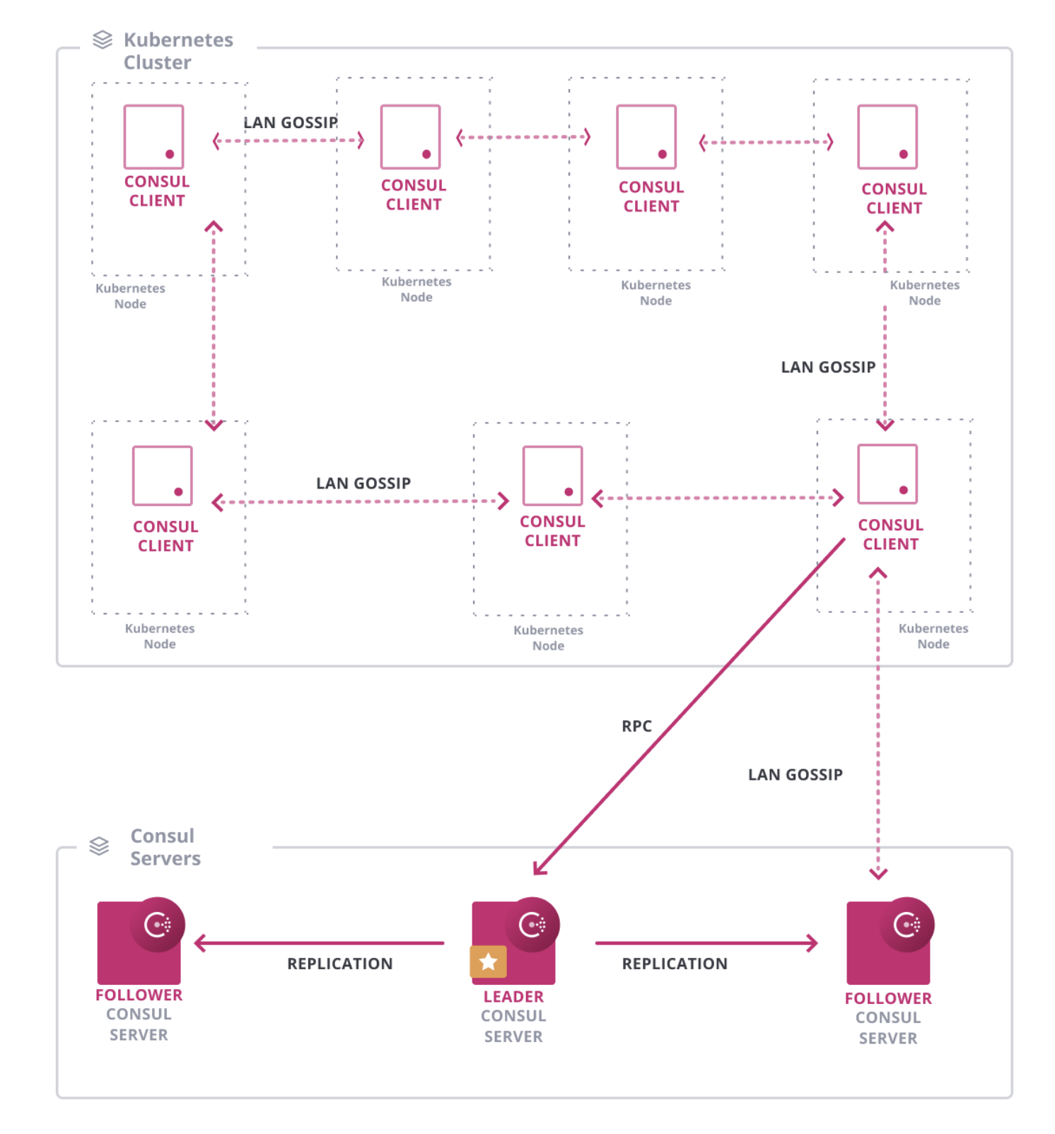 HashiCorp Consul Demo - Consul_Kubernetes_Reference_Architecture.png