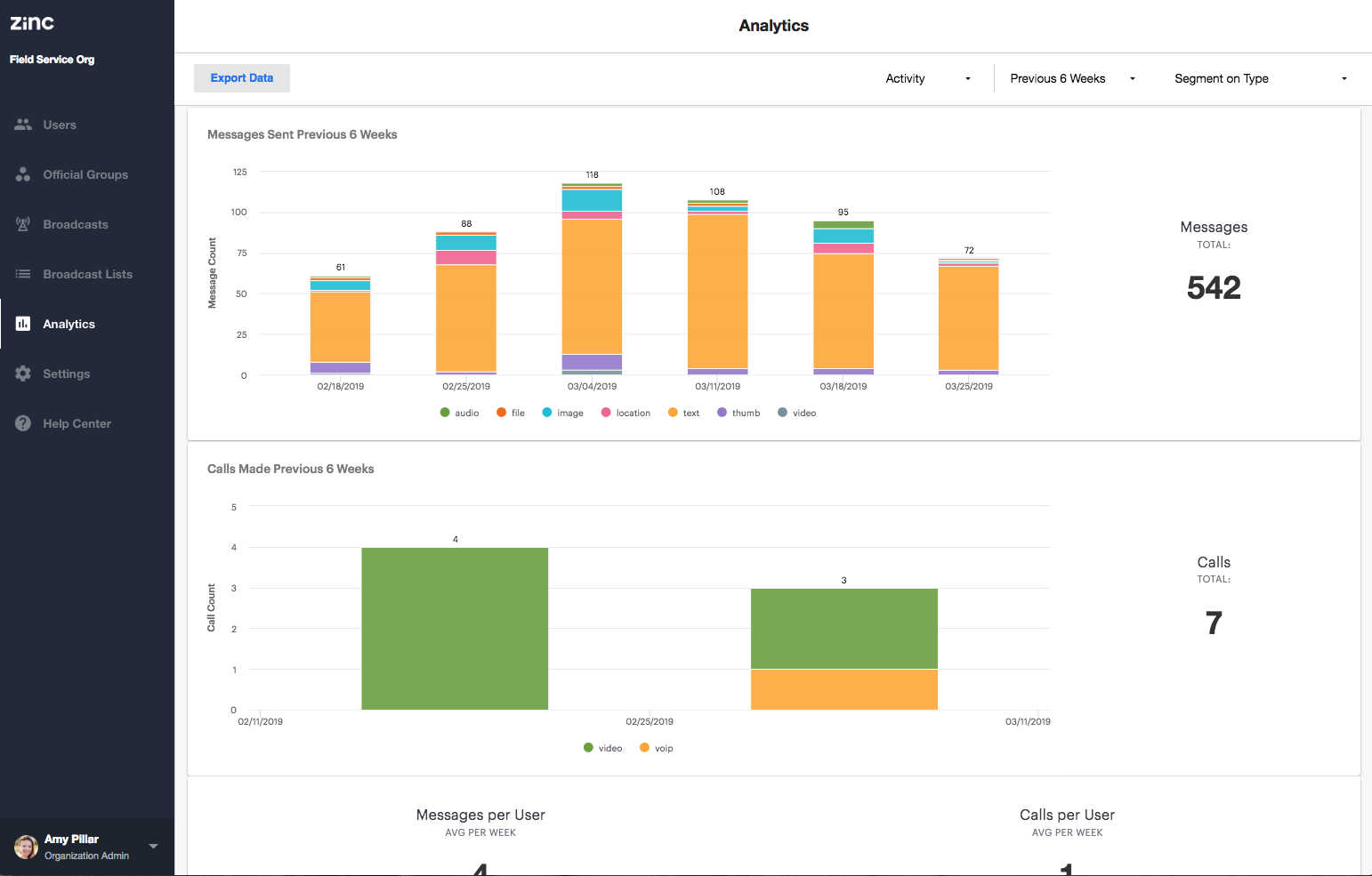 Zinc Demo - Activity Analytics