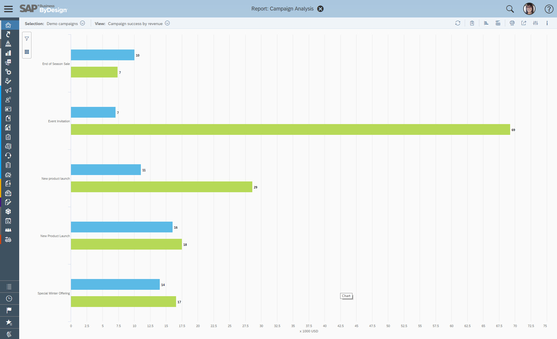 SAP Business ByDesign Demo - Example Report