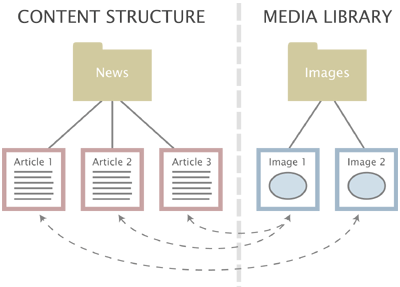 eZ Platform Enterprise Edition Demo - Content Structure to Media Library