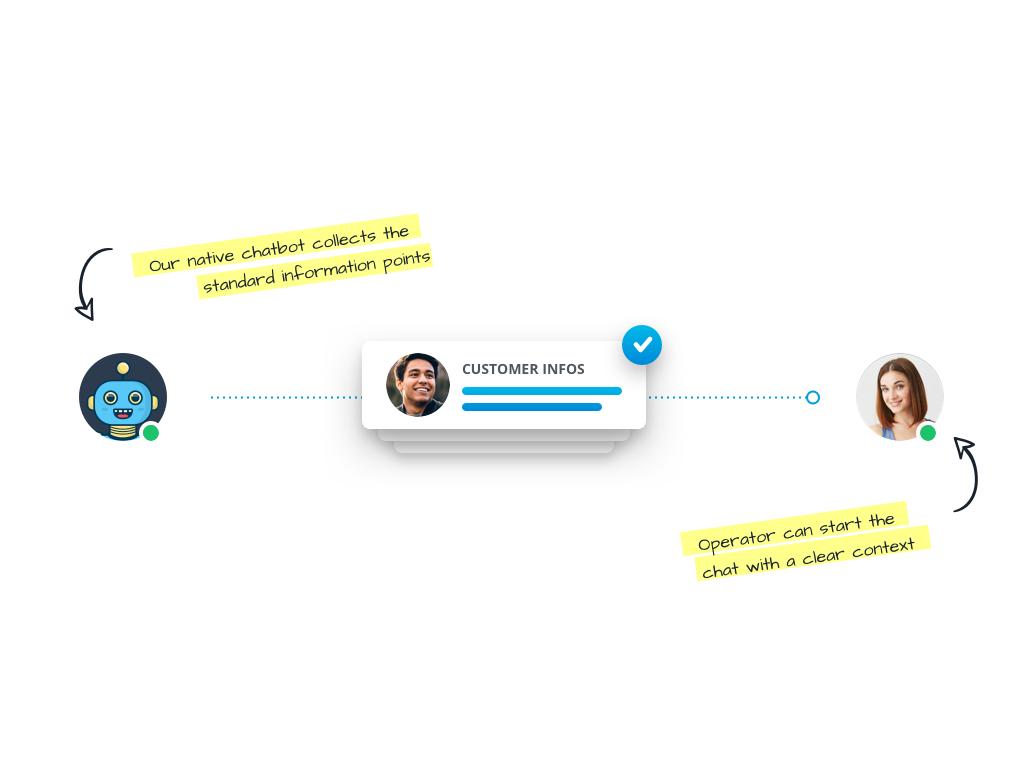 Userlike Demo - Chatbots