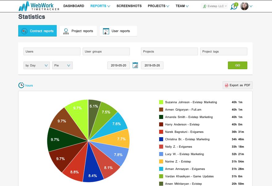 WebWork Time Tracker Demo - Statistics