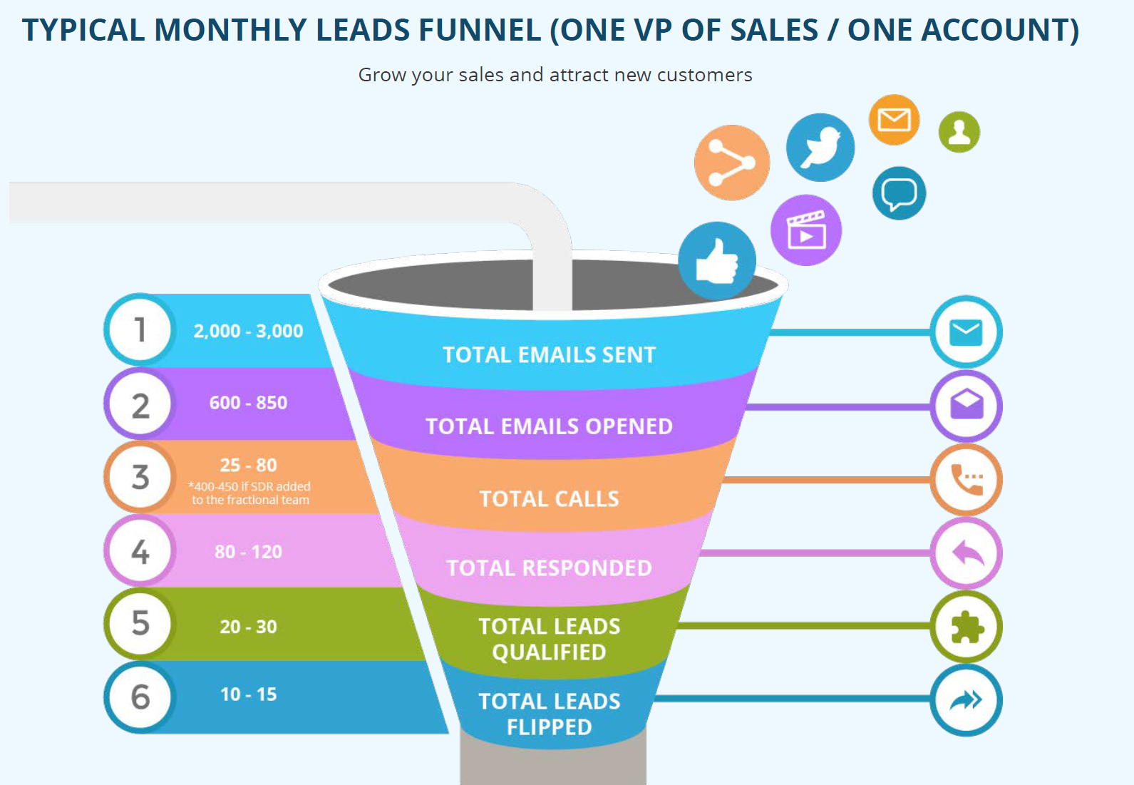 Martal Group Demo - Typical-leads-funnel.png