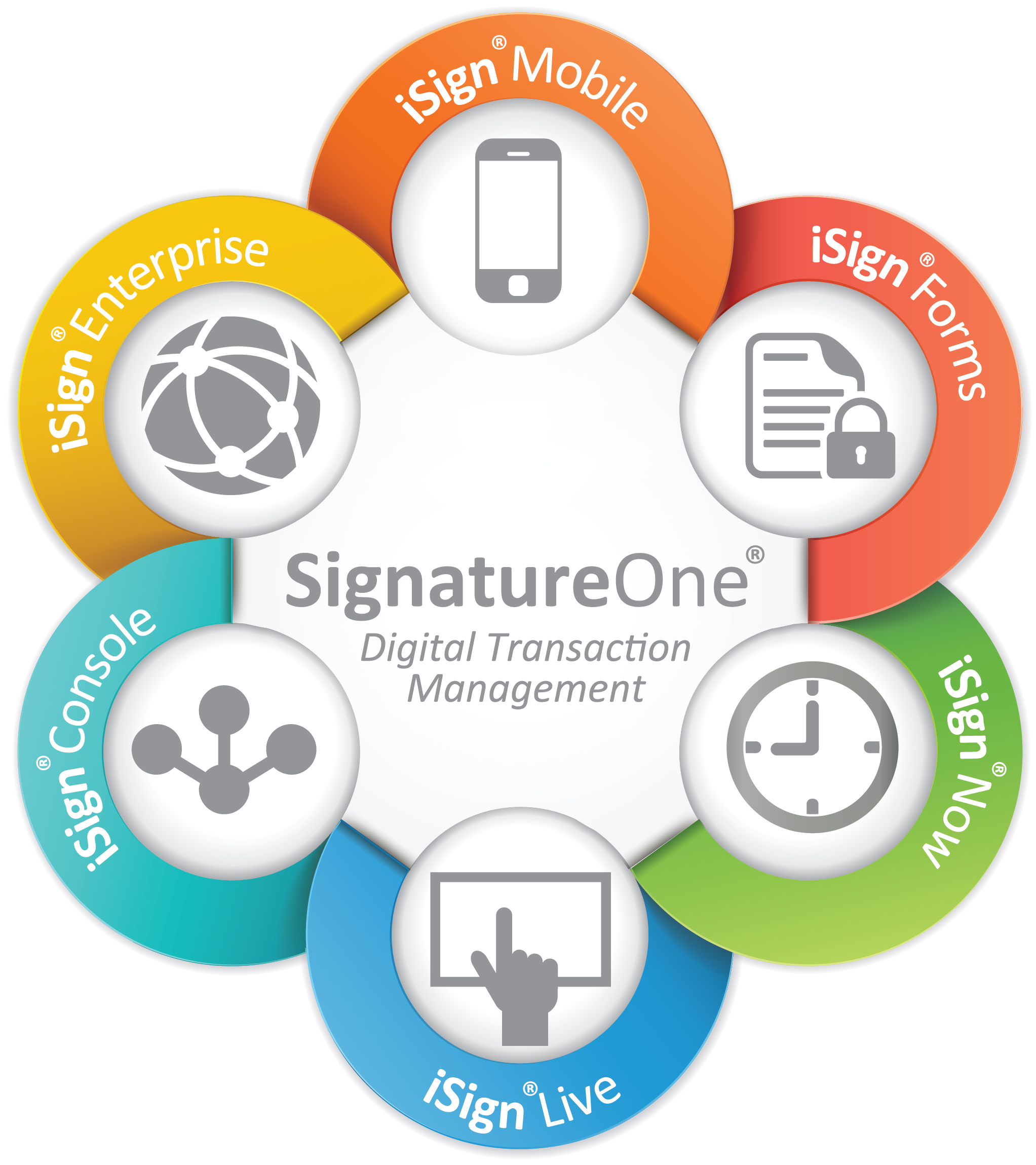 iSign Demo - CIC SignatureOne® Ceremony™ Server Product Features