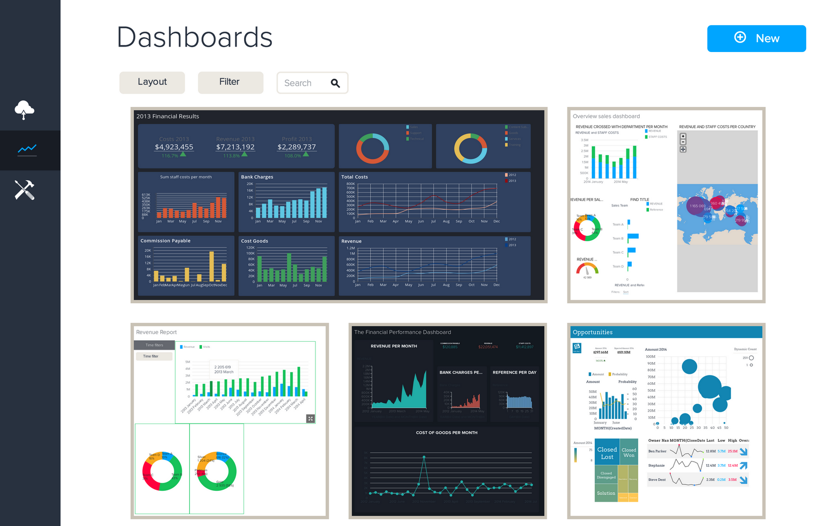 BIME Analytics Demo - Dashboard