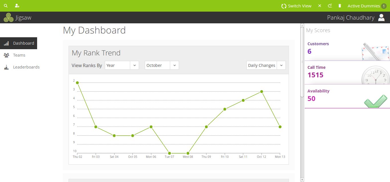 Playlyfe's Gamified Sales Wizard Demo - Rank Trends
