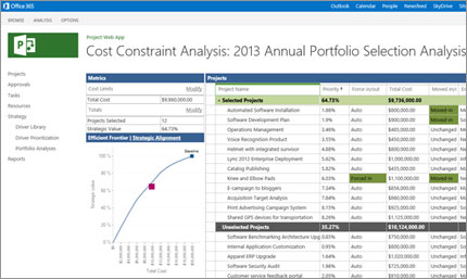 Microsoft Project & Portfolio Management Demo -