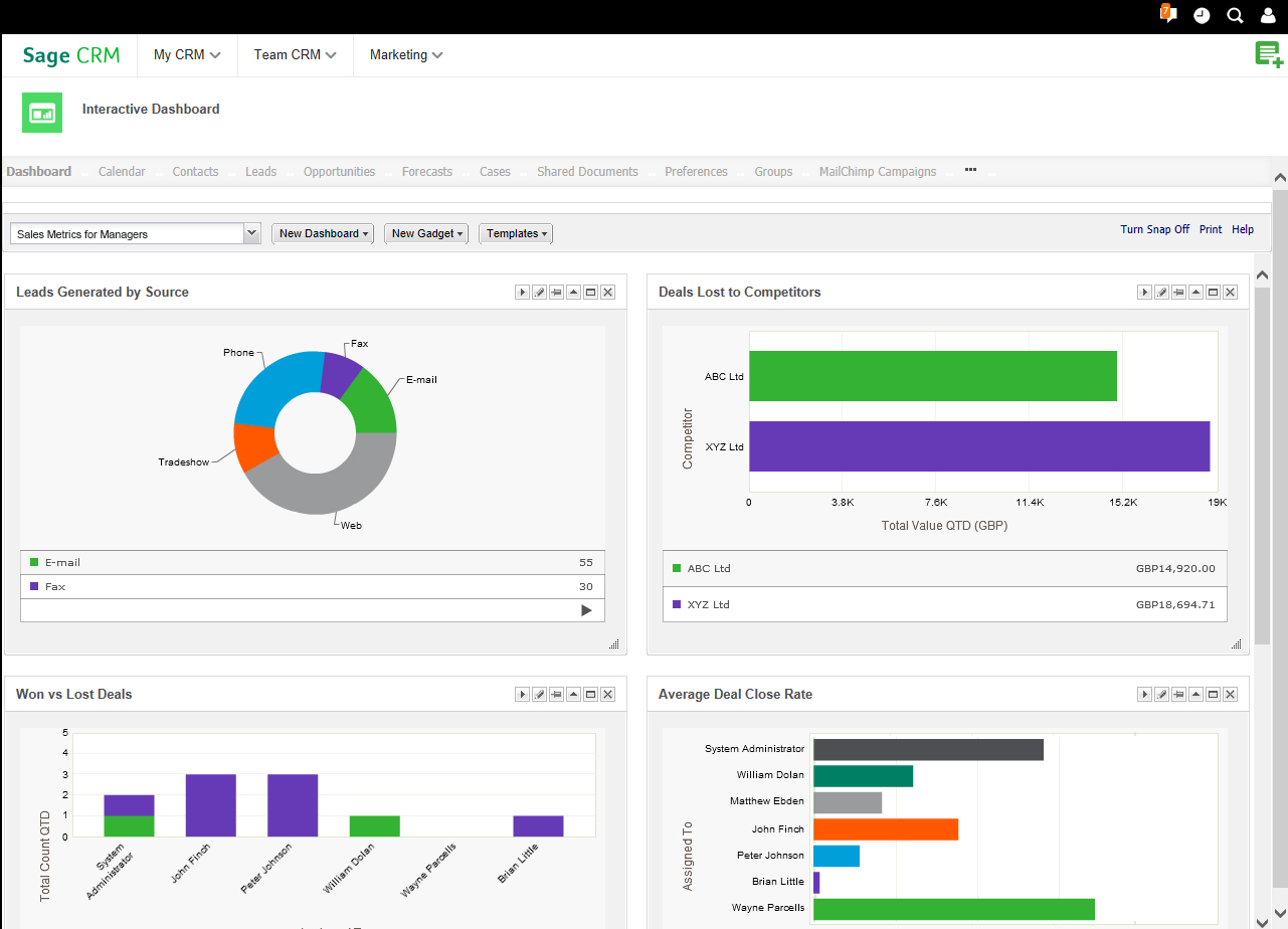Sage CRM Demo - Sales Metrics for Managers