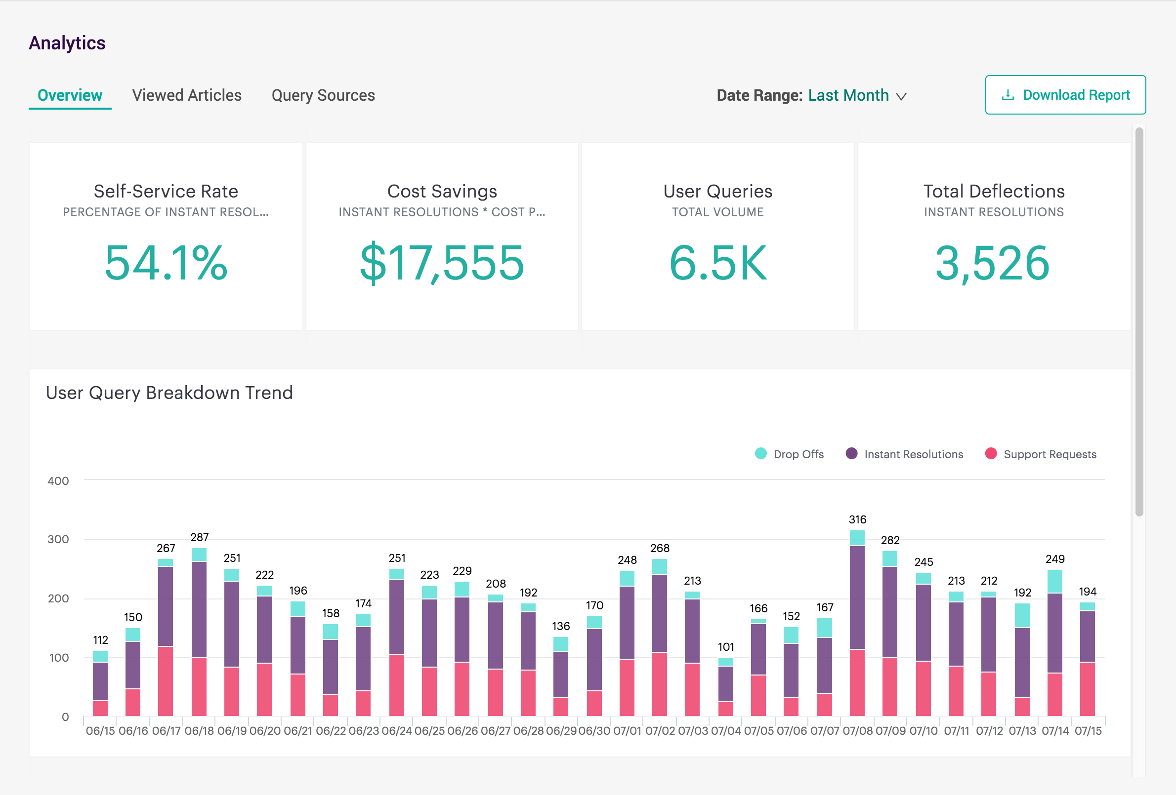 Dashboard Overview