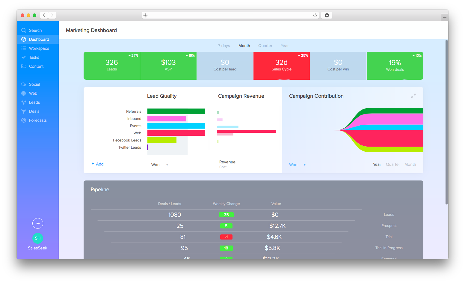 SalesSeek Demo - Marketing Dashboard