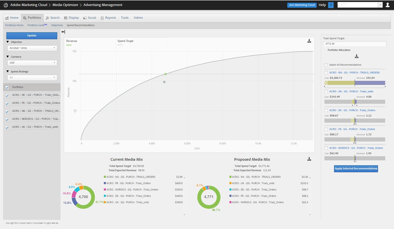 Adobe Media Optimizer Demo - Budget Distribution Analysis