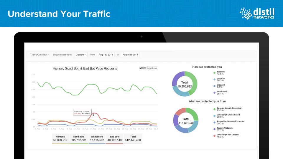 Distil Networks Demo - Gain Complete Insight and Control Over Your Website Traffic