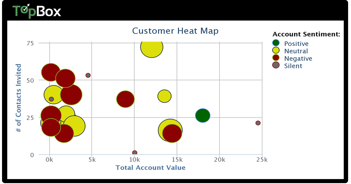 TopBox Demo - Customer Segment Heat Map
