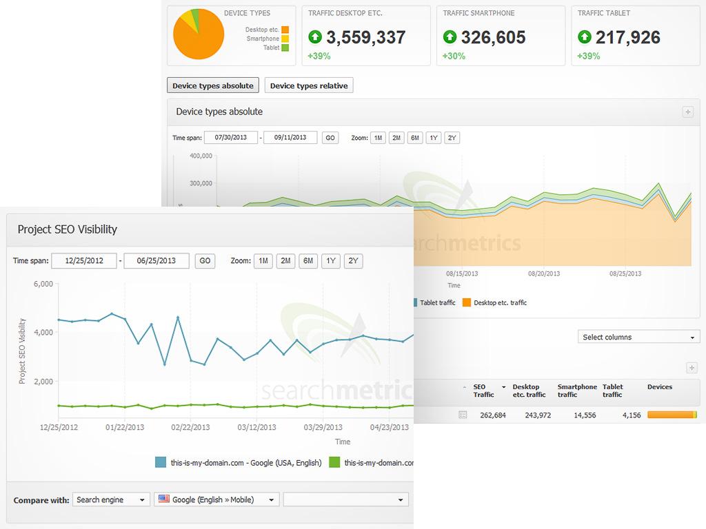 Searchmetrics Demo - Mobile SEO