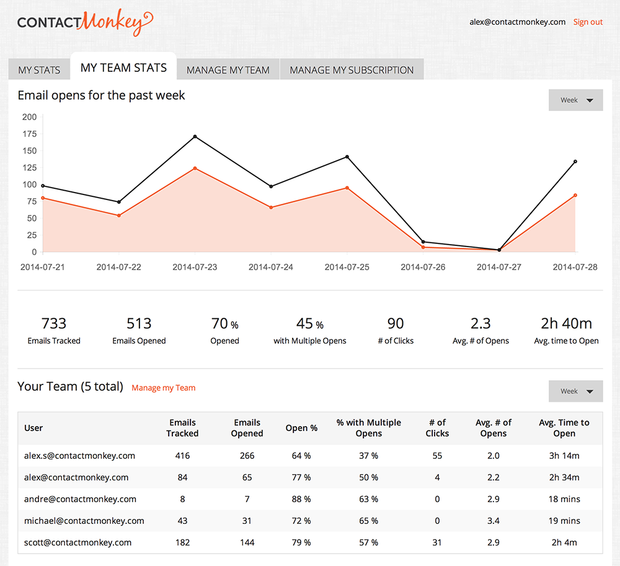ContactMonkey Demo - Dedicated & Team Dashboard