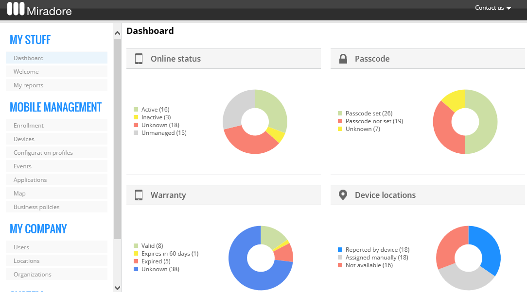Miradore Online Demo - Dashboard