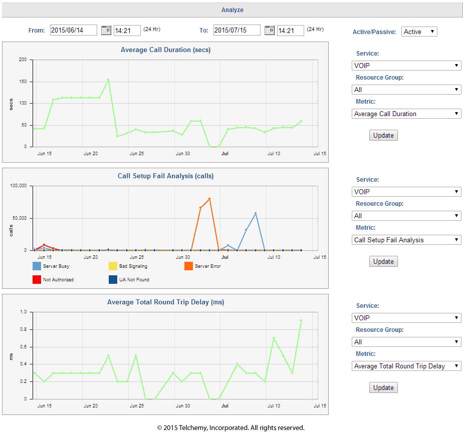 SQmediator Demo - SQmediator Performance Analysis