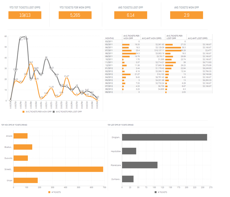 Sisense Demo - Zendesk & Salesforce Report