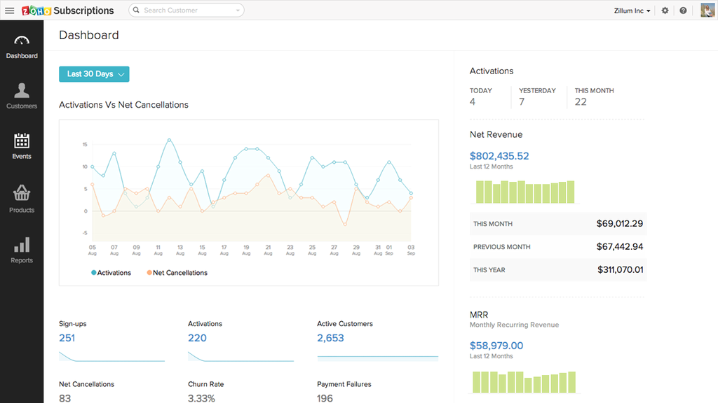 Zoho Subscriptions Demo - Business Dashboard