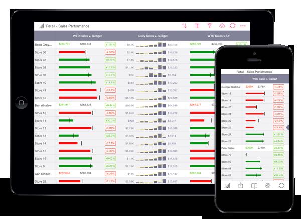 SAP Roambi Demo - Roambi Layers for Retail