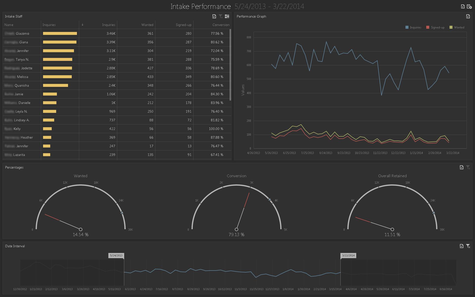 SmartAdvocate Demo - Intake Performance Dashboard