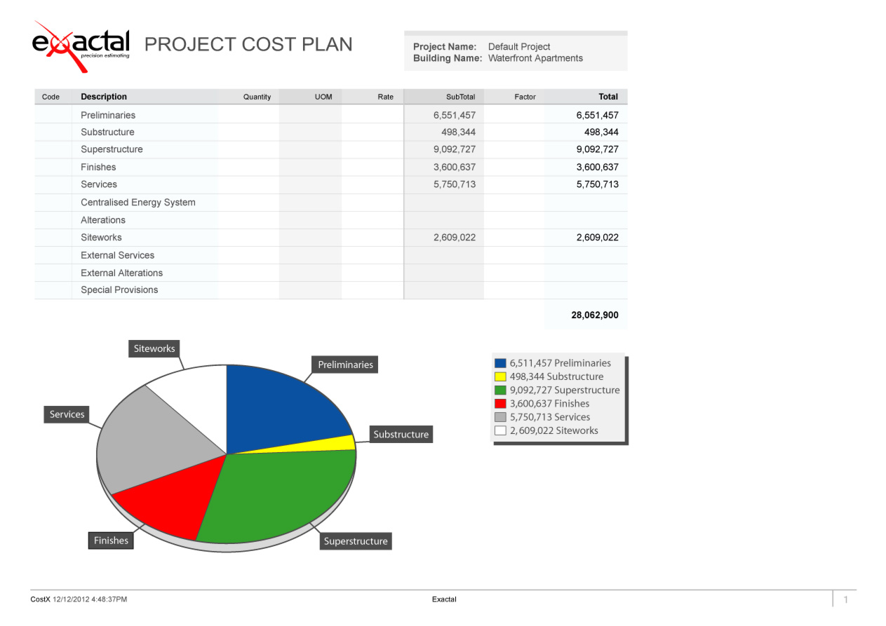 CostX Demo - Reports in CostX