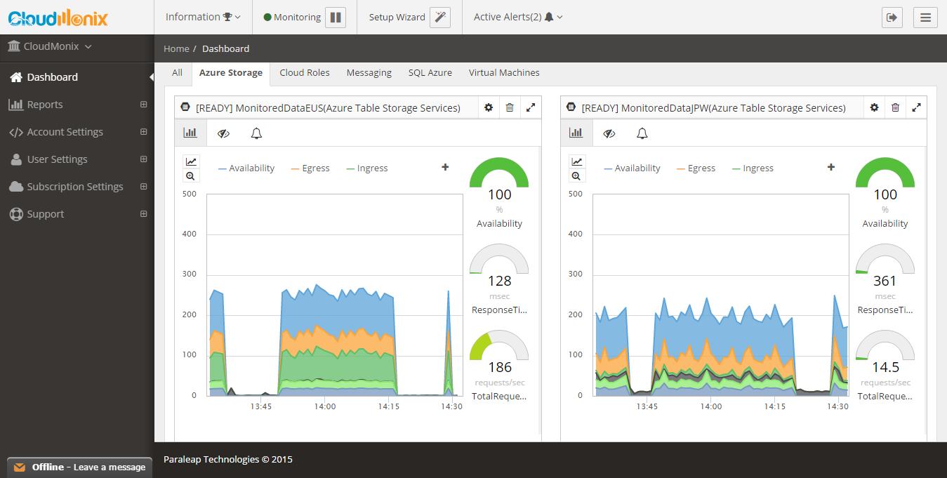 CloudMonix Demo - Azure Storage Monitoring Dashboard