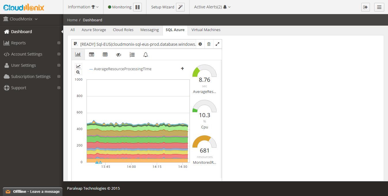 CloudMonix Demo - SQL Azure Monitoring Dashboard