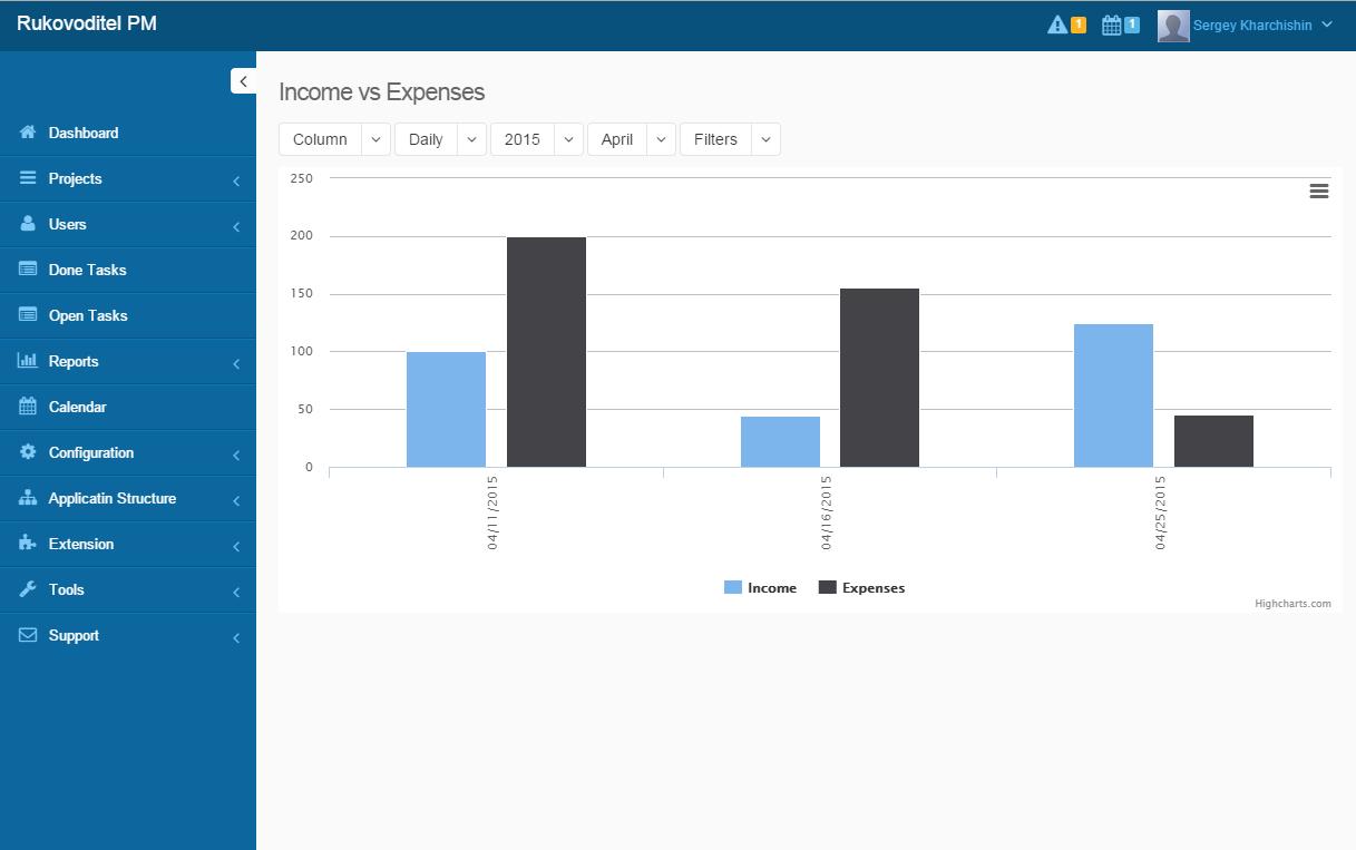 Rukovoditel Demo - Charts and Graphs