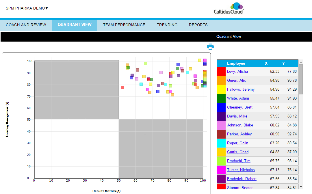 CallidusCloud SPM Demo - Quadrant view