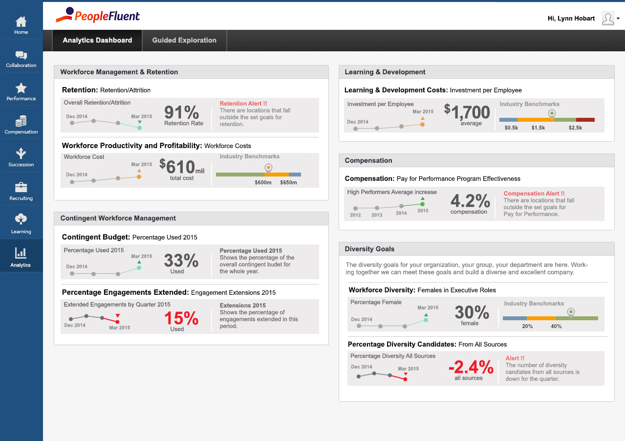 PeopleFluent Demo - PeopleFluent Analytics Dashboard