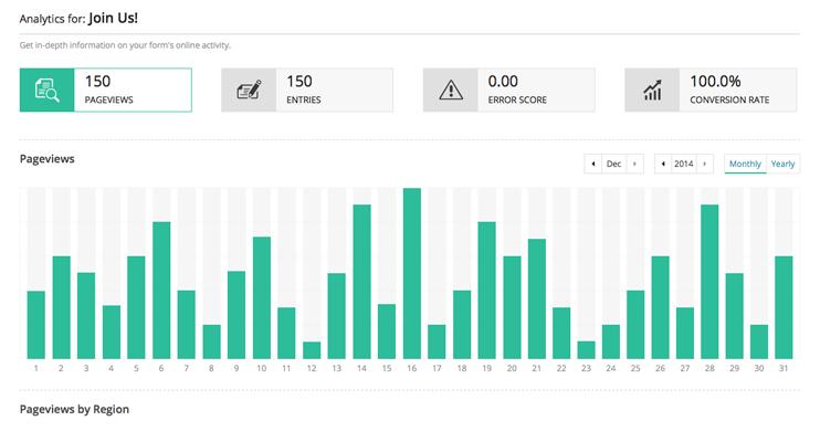 Zoho Forms Demo - Analytics