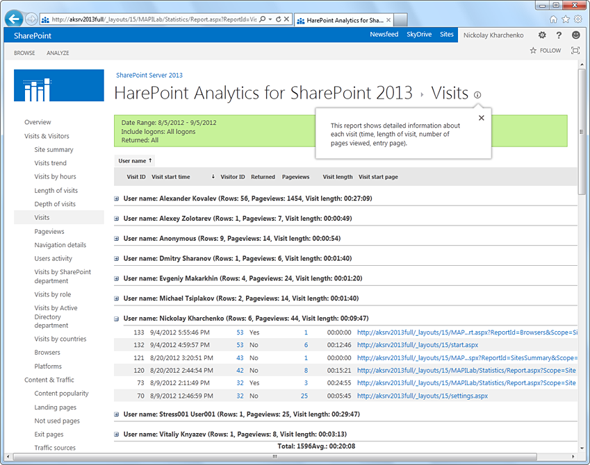 HarePoint Analytics for Microsoft SharePoint Demo - HarePoint Analytics for SharePoint
