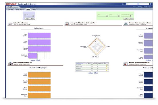 Oracle Sales Analytics Demo - Oracle Sales Analytics_screenshot2