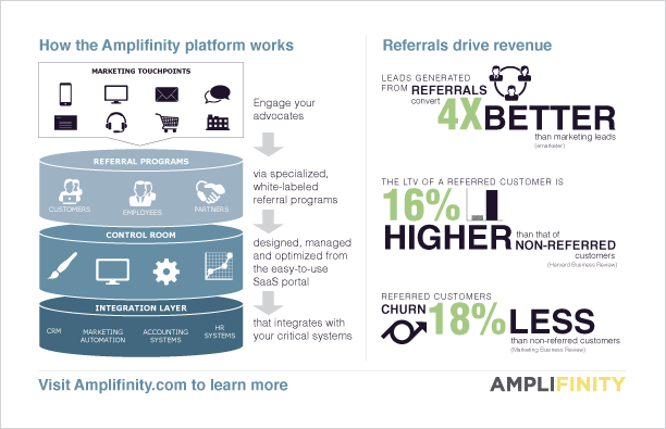 Amplifinity Demo - How the platform works: