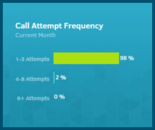 Gryphon Networks Demo - Call Attempt Frequency