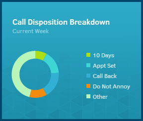 Gryphon Networks Demo - Call Results