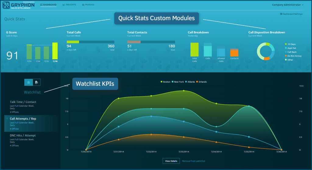 Gryphon Networks Demo - Gryphon Sales Performance Dashboard