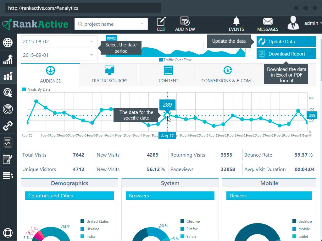RankActive Demo - Google Analytics