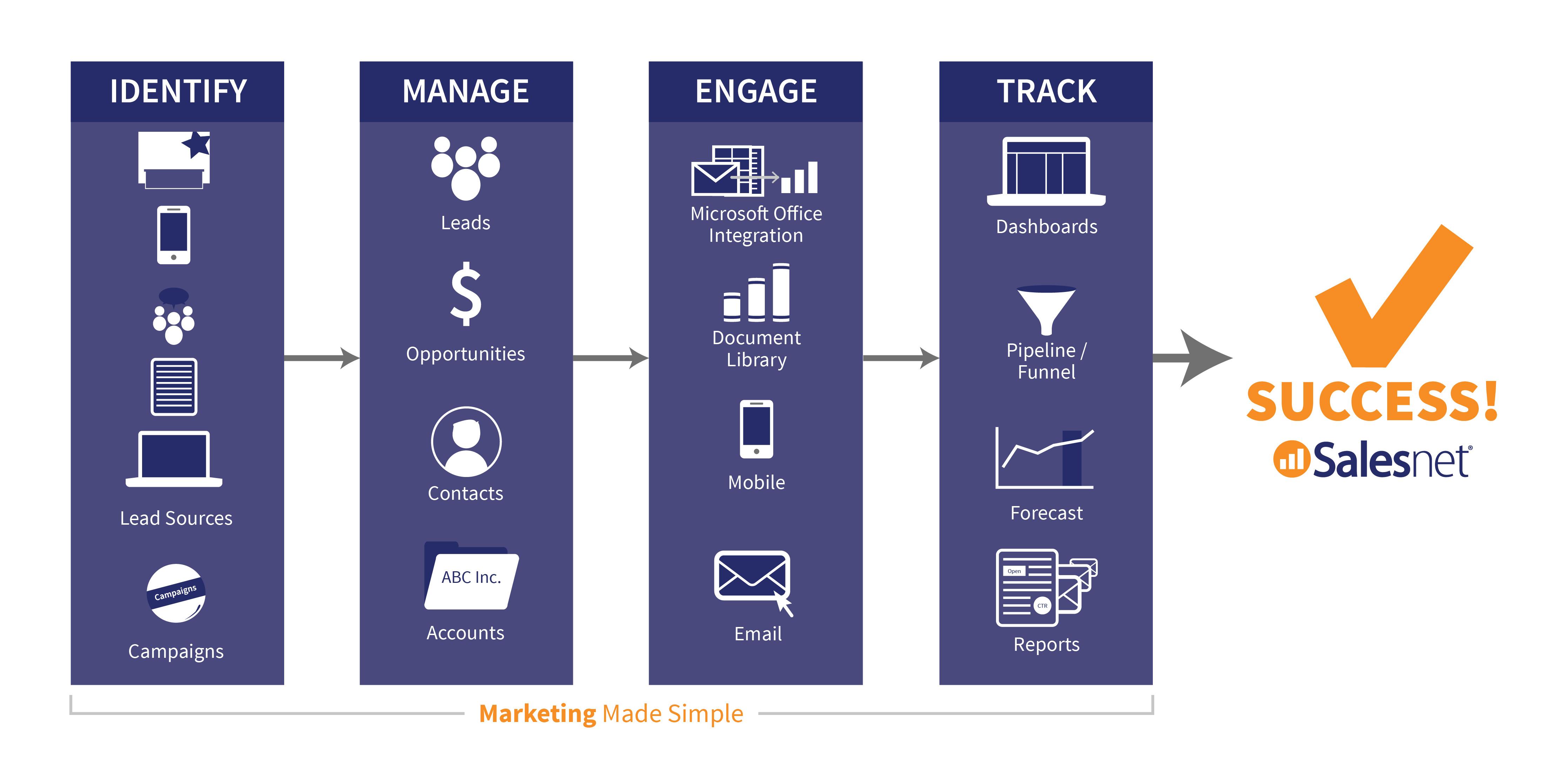 Salesnet Demo - Marketing Made Simple