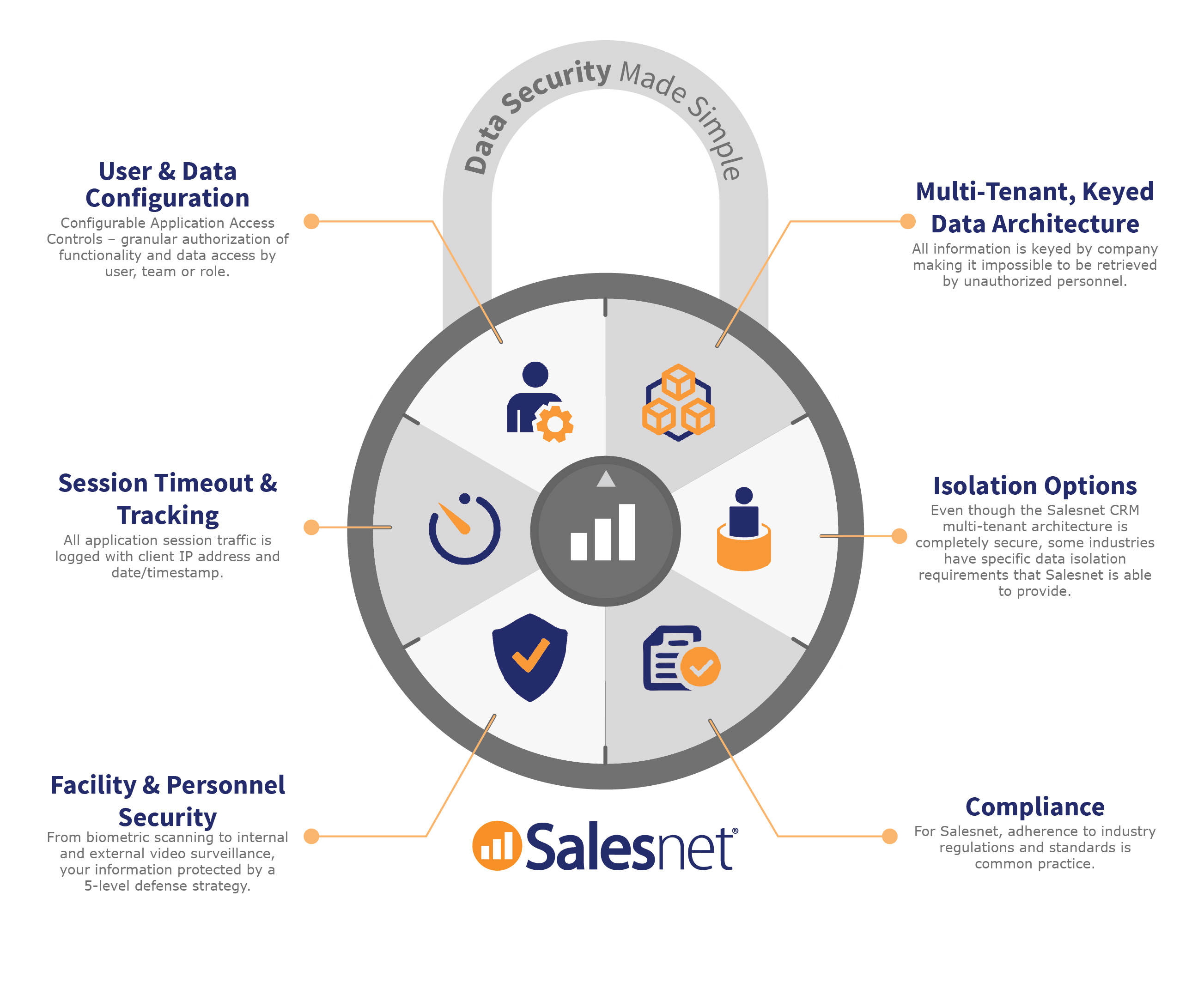 Salesnet Demo - Data Security Made SImple